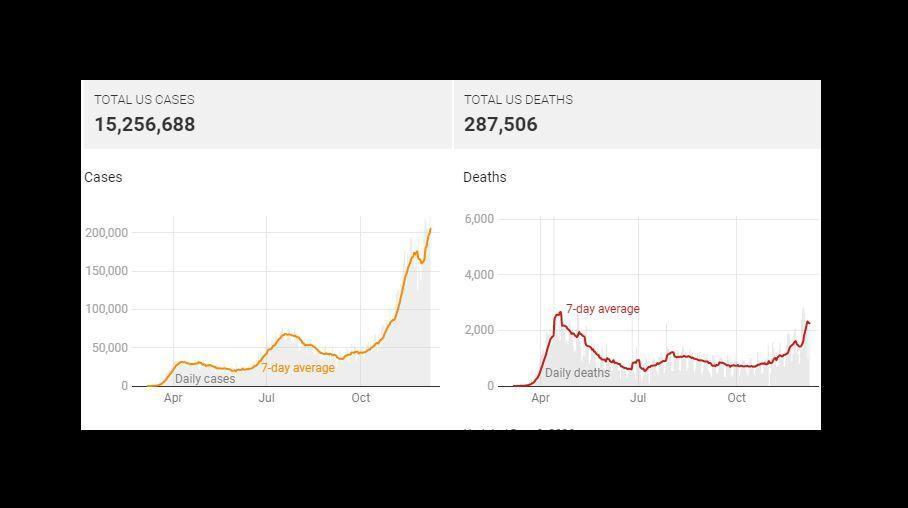 خبرنگاران کشته&zwnjهای روزانه کرونا در آمریکا از سه هزار نفر گذشت